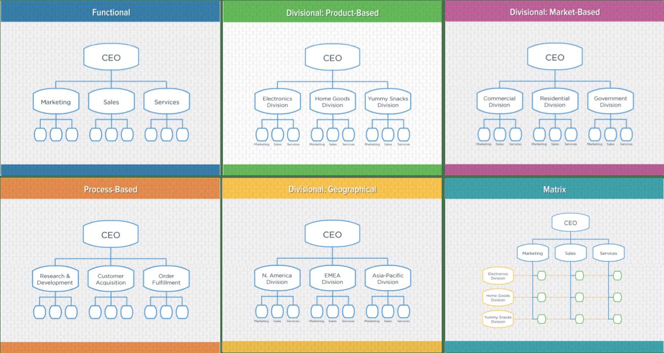 digital marketing organizational structure