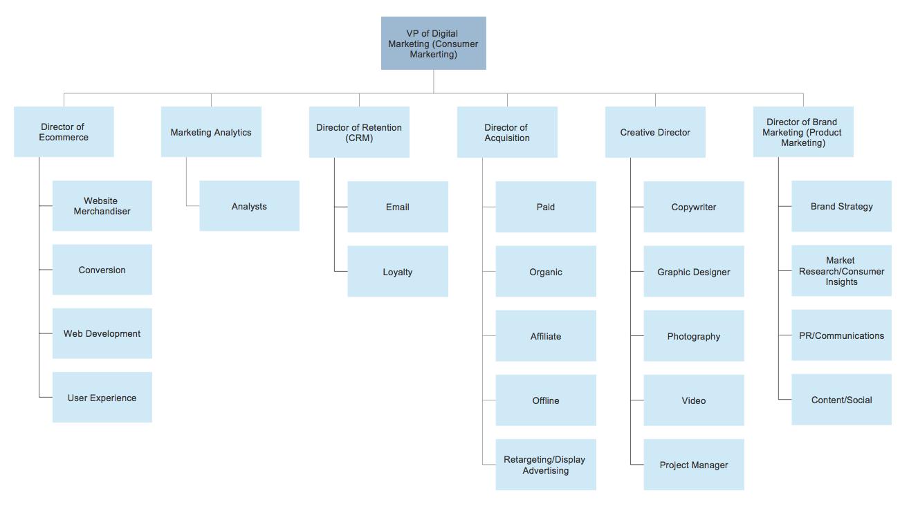 ecommerce org chart