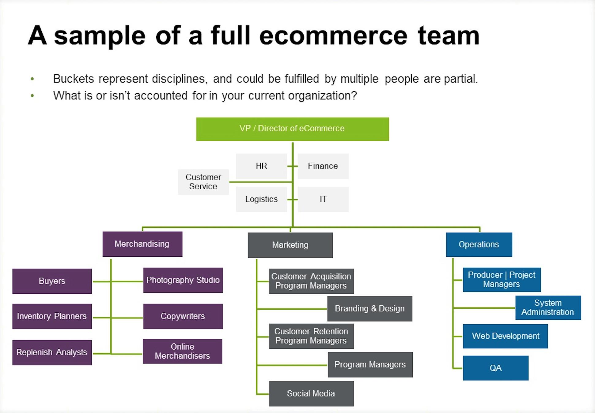 ecommerce organizational structure