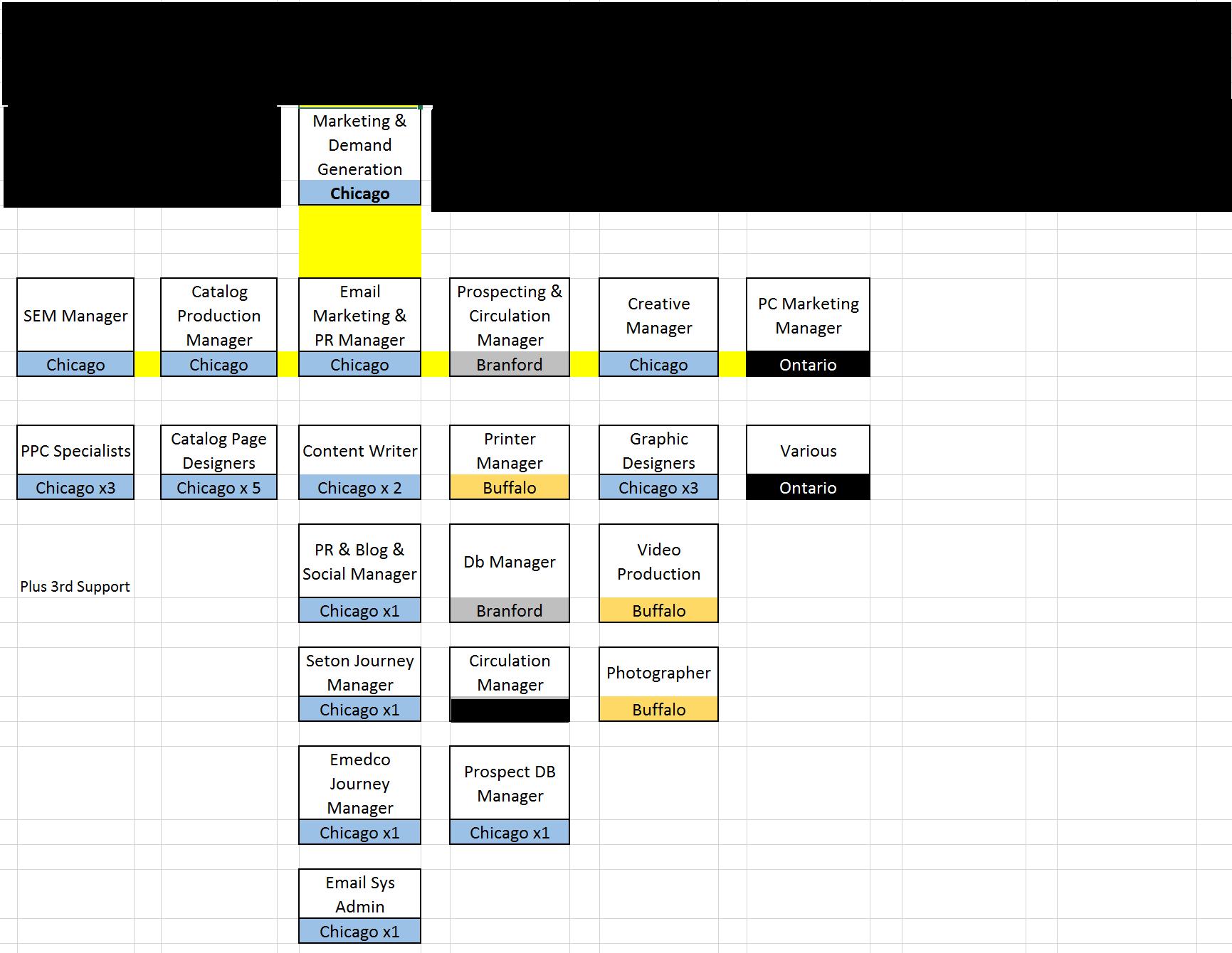 B2B Marketing Organizational Structure